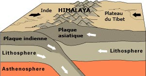 Soulèvement de l'Himalaya